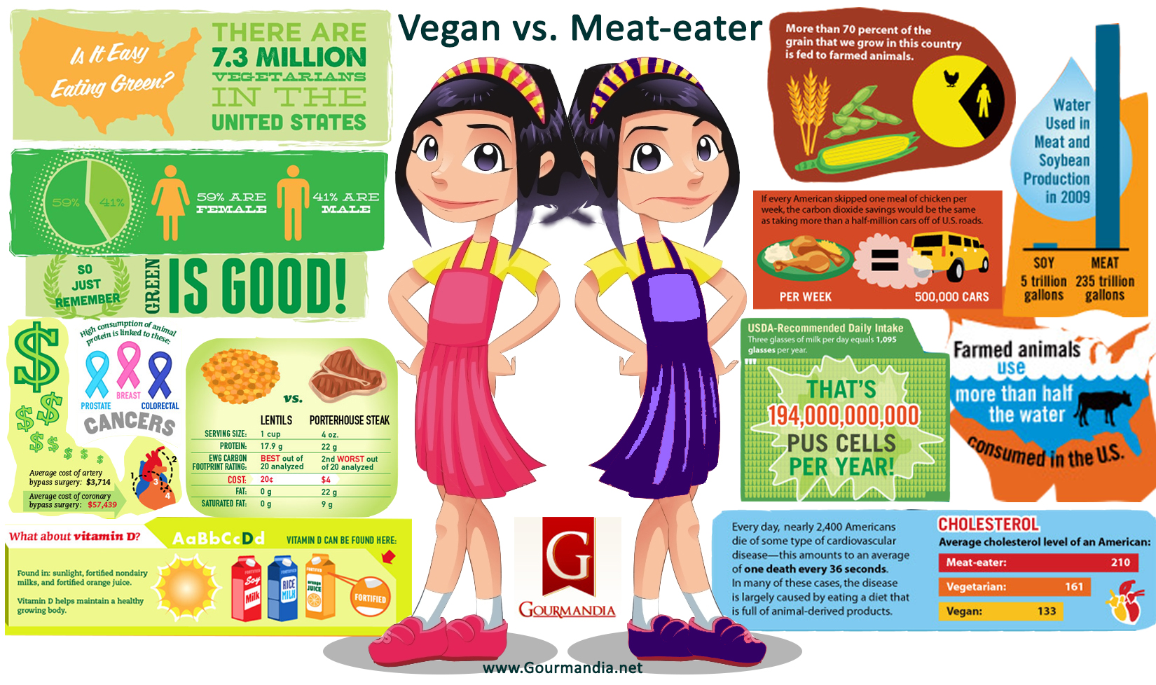 meat eaters vs vegetarians Meat-eaters and vegans are getting into an angry spat involving a new york restaurant, and oh my god can they both please shut the hell up right now.