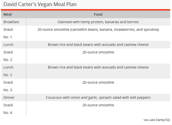 David Carter's vegan meal plan