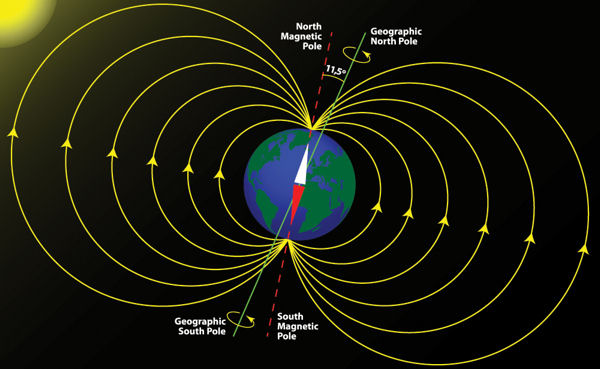 A Shift In Earth's Magnetic Poles May Hold  The Secret To Climate Change